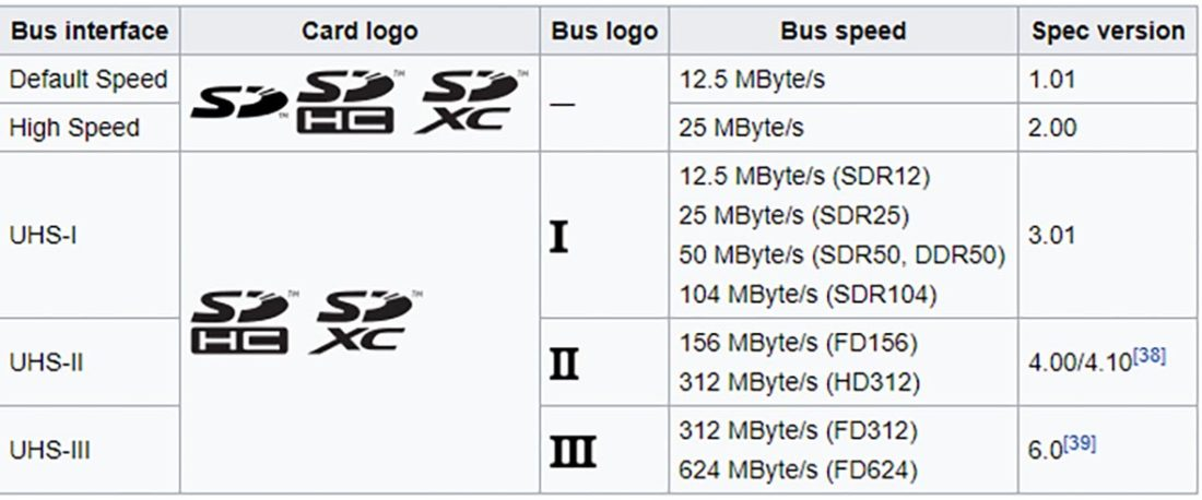 SD memory speed Bus logos and comparison