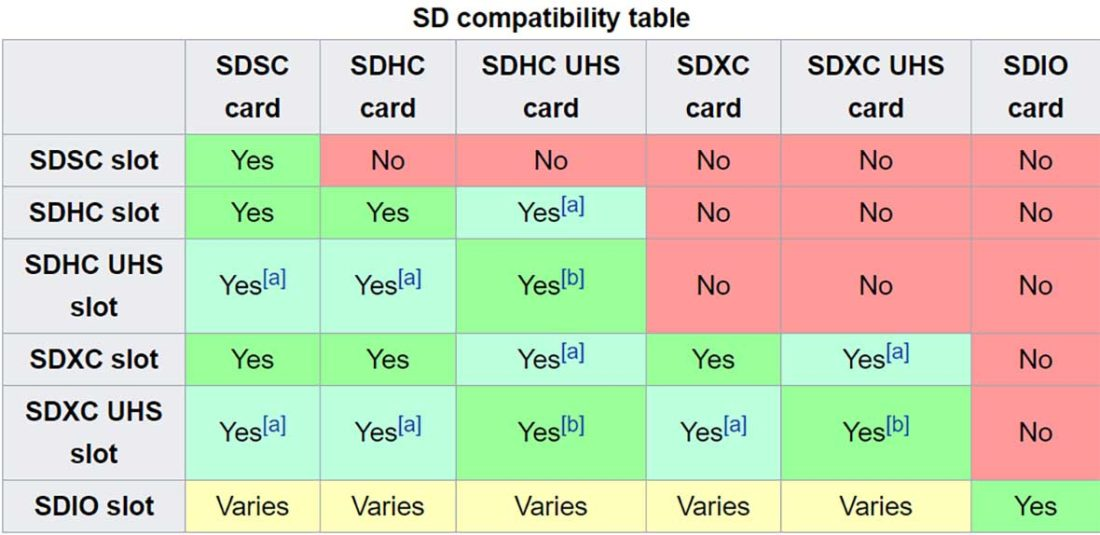 SD Memory Card Compatibility Comparison (Source: Wikipedia)