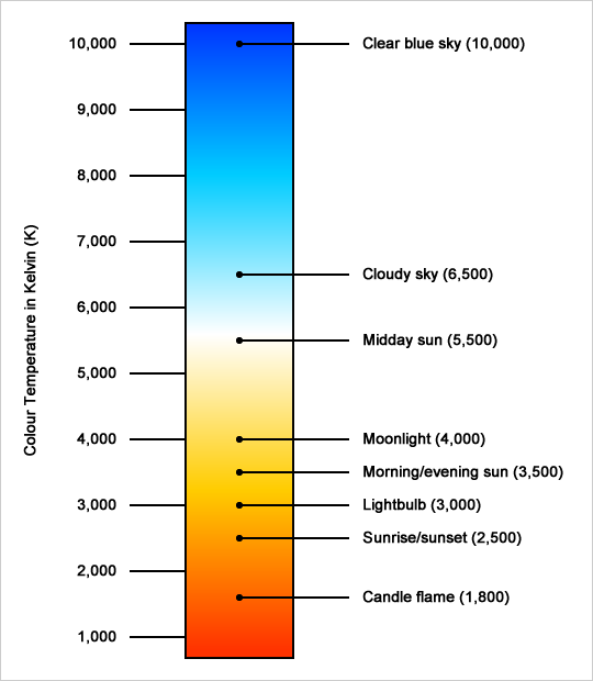 color temperature chart in Kelvin