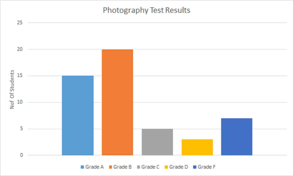 Histogram representation of the mock photography class score
