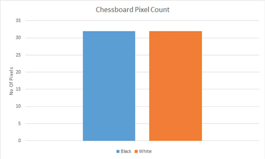 histogram depicting the number of black and white squares on a chessboard