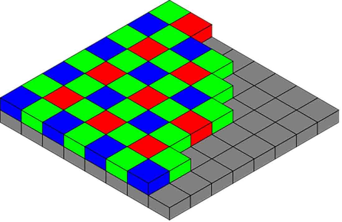 Bayer pattern used to arrange pixels on image sensors