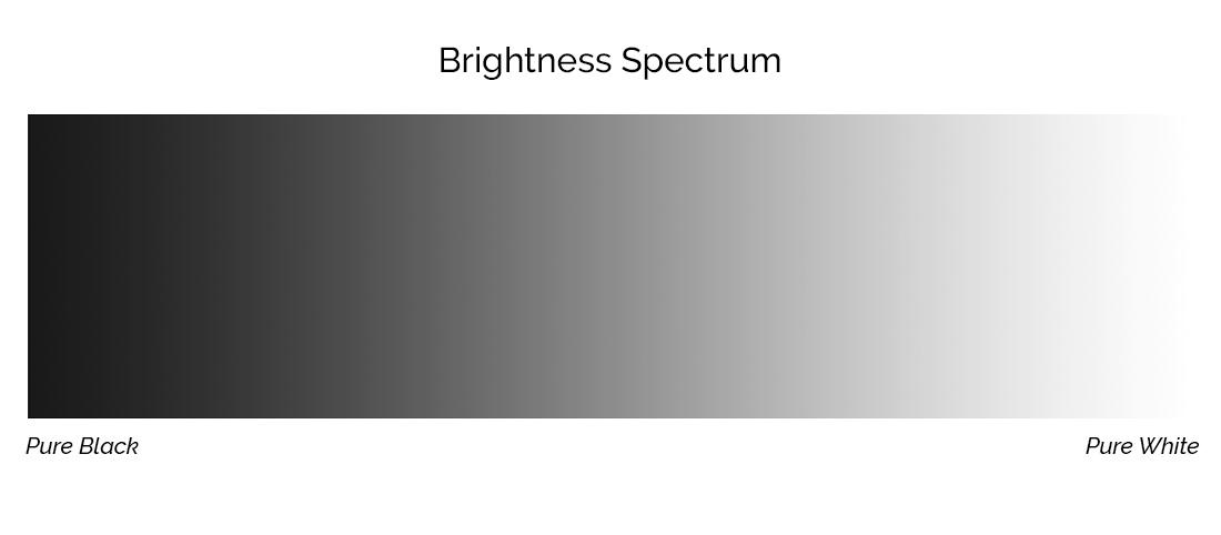 Dynamic range spectrum