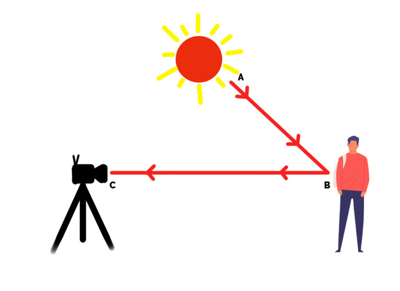 Incident and Reflective Light Metering demonstrated using a diagram