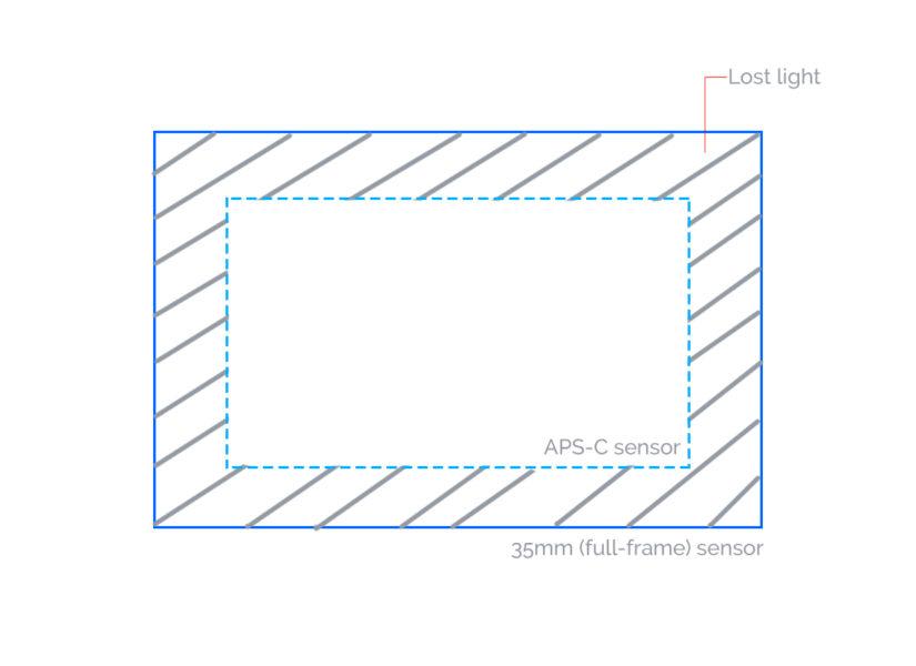 35mm Vs APS-C sensor surface area comparision