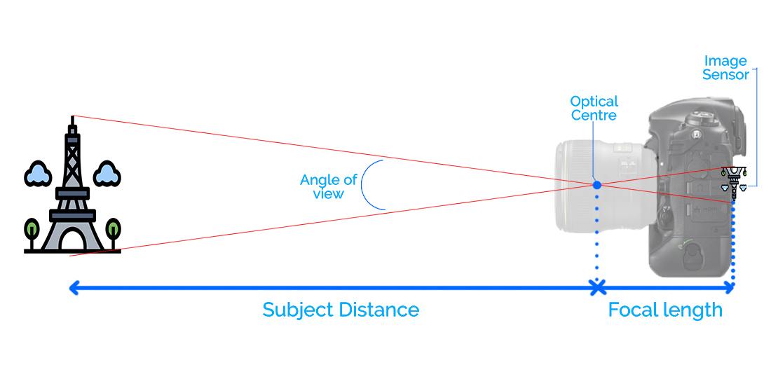 Focal length, Angle Of view, Optical centre of the lens, image sensor plane diagram
