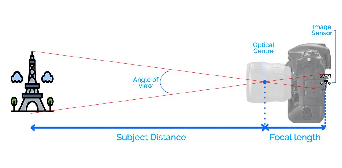 Focal length, Angle Of view, Optical centre of the lens, image sensor plane diagram