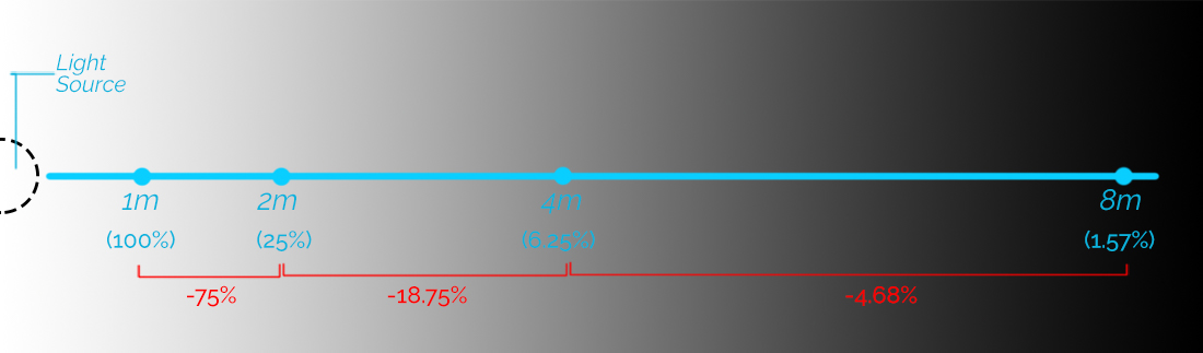 Inverse square law percentage of light reaching various distances