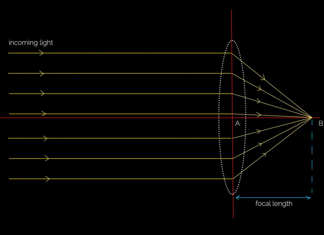 Focal length of a lens diagram